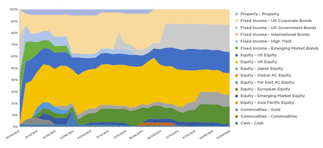 Asset mix of Nutmeg model 6 portfolio since launch to Nov 2015