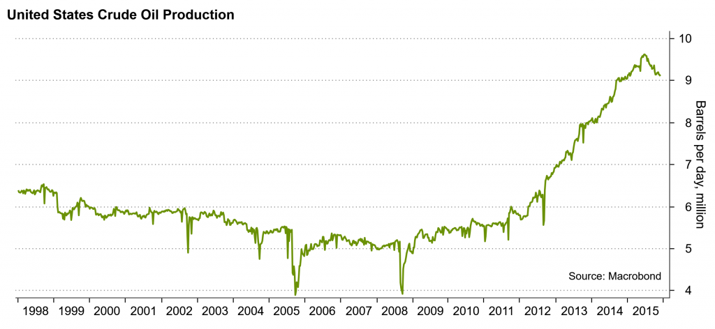 Oil output in the US 2015