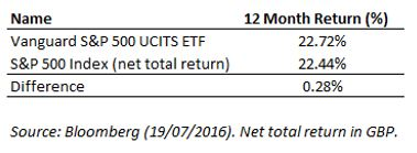 Vanguard UCITS