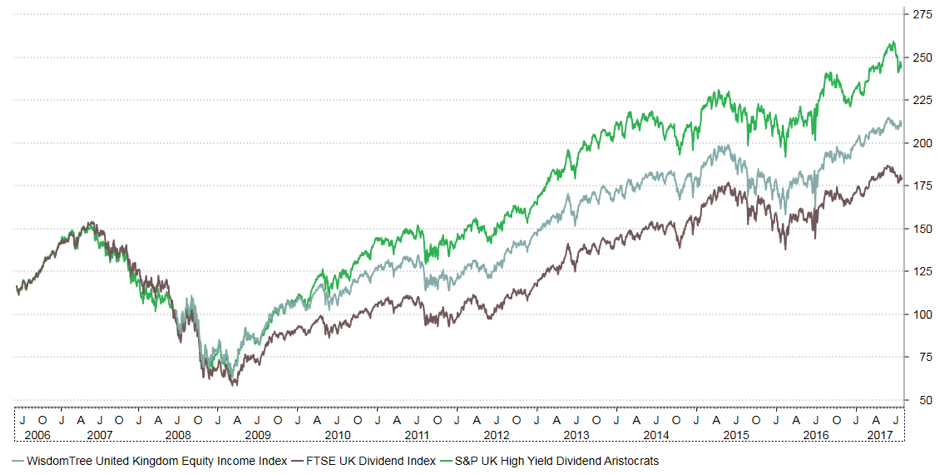 Chart showing Indices behind major UK equity income ETFs