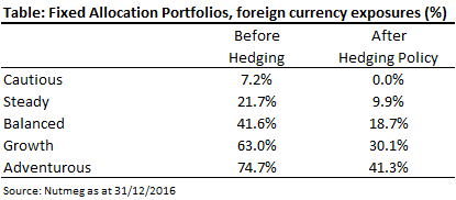 Fixed Allocation Portfolios, foreign currency exposure