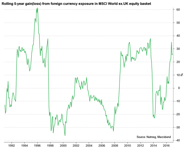 Rolling 5-year gain or loss from foreign company exposure in MSCI World ex. UK equity basket