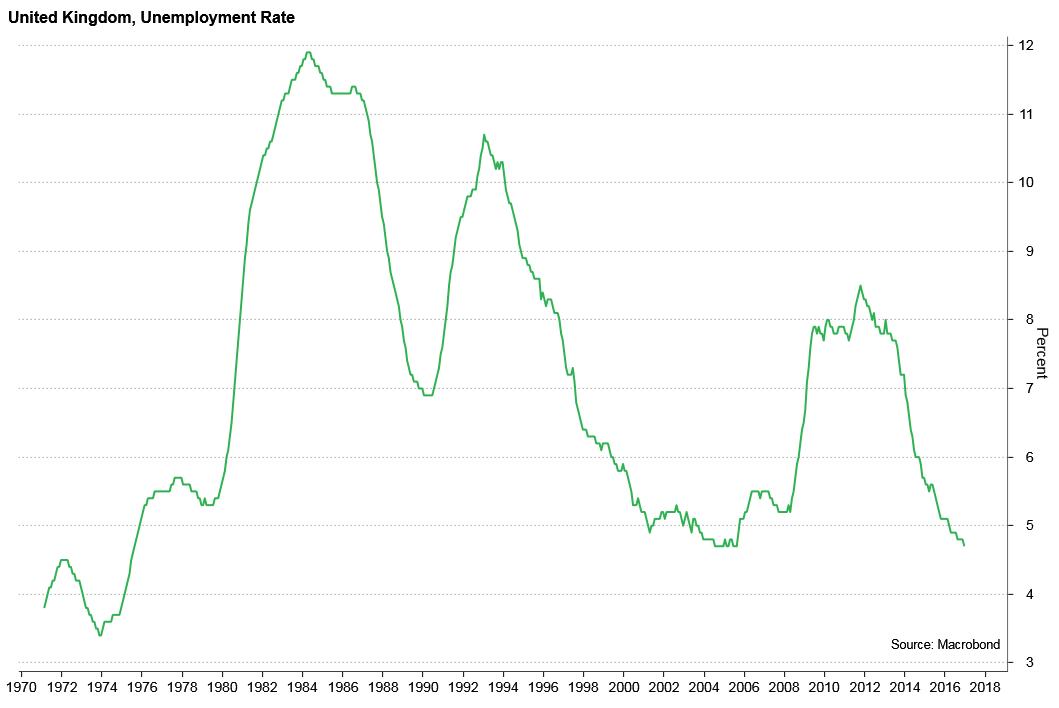 UK unemployment rate, 1970-2016