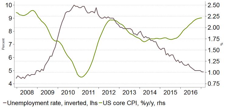 Graph showing CPI vs US unemployment, 2008-2016
