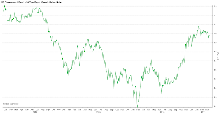 Chart showing US Government Bond - 10 year break-even inflation rate