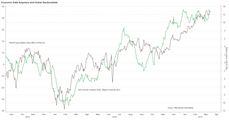 Chart showing economic data surprises and global stockmarkets