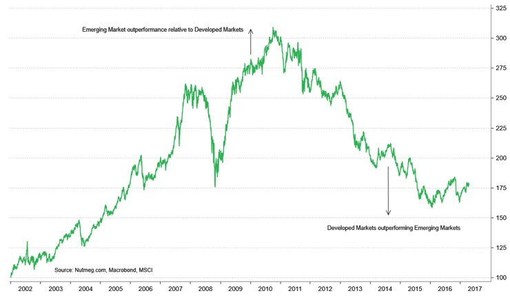 Chart showing MSCI emerging markets total return ratio to developed markets