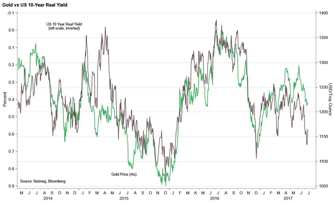 Chart showing Gold vs US 10-year real yield