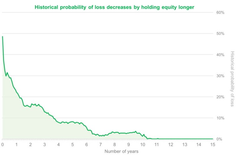 Historical-probability-of-loss