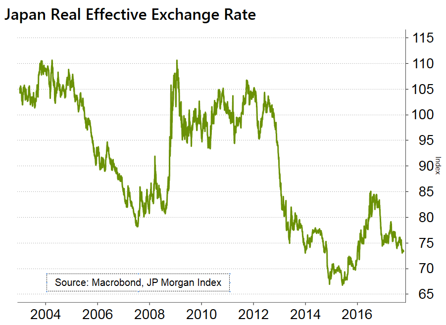 Chart showing the Japan-real-effective-exchange-rate