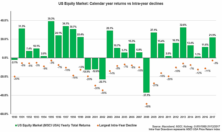 US-equity-market
