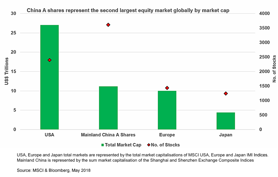 China A shares market cap
