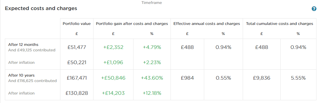 Expected costs and charges table