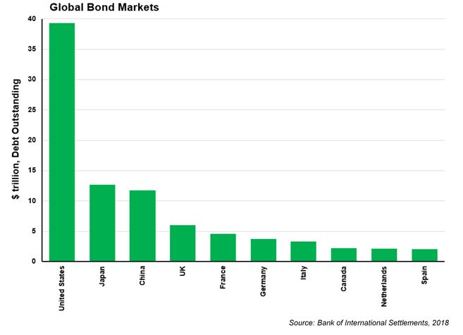 Global-bond-markets-chart