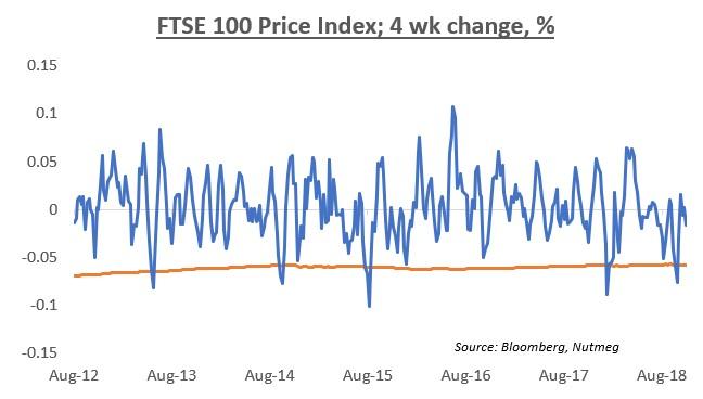 4-week-change-chart