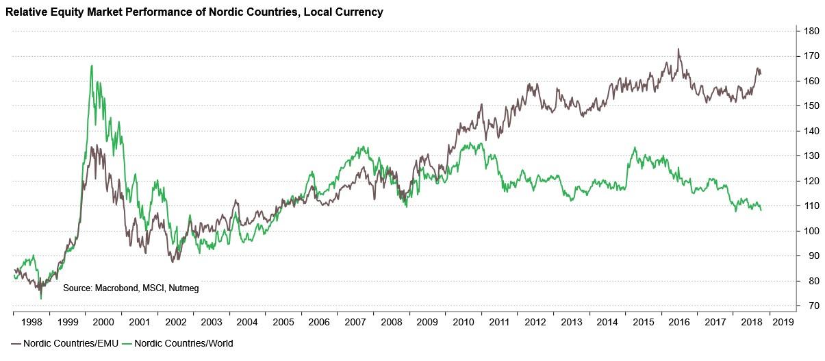 Nordics-chart