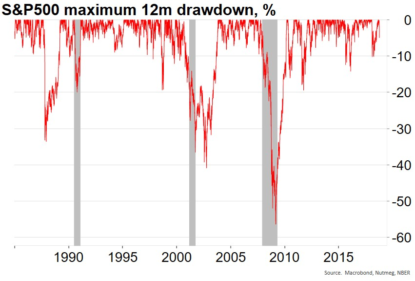 SP-500-maximum-drawdowns