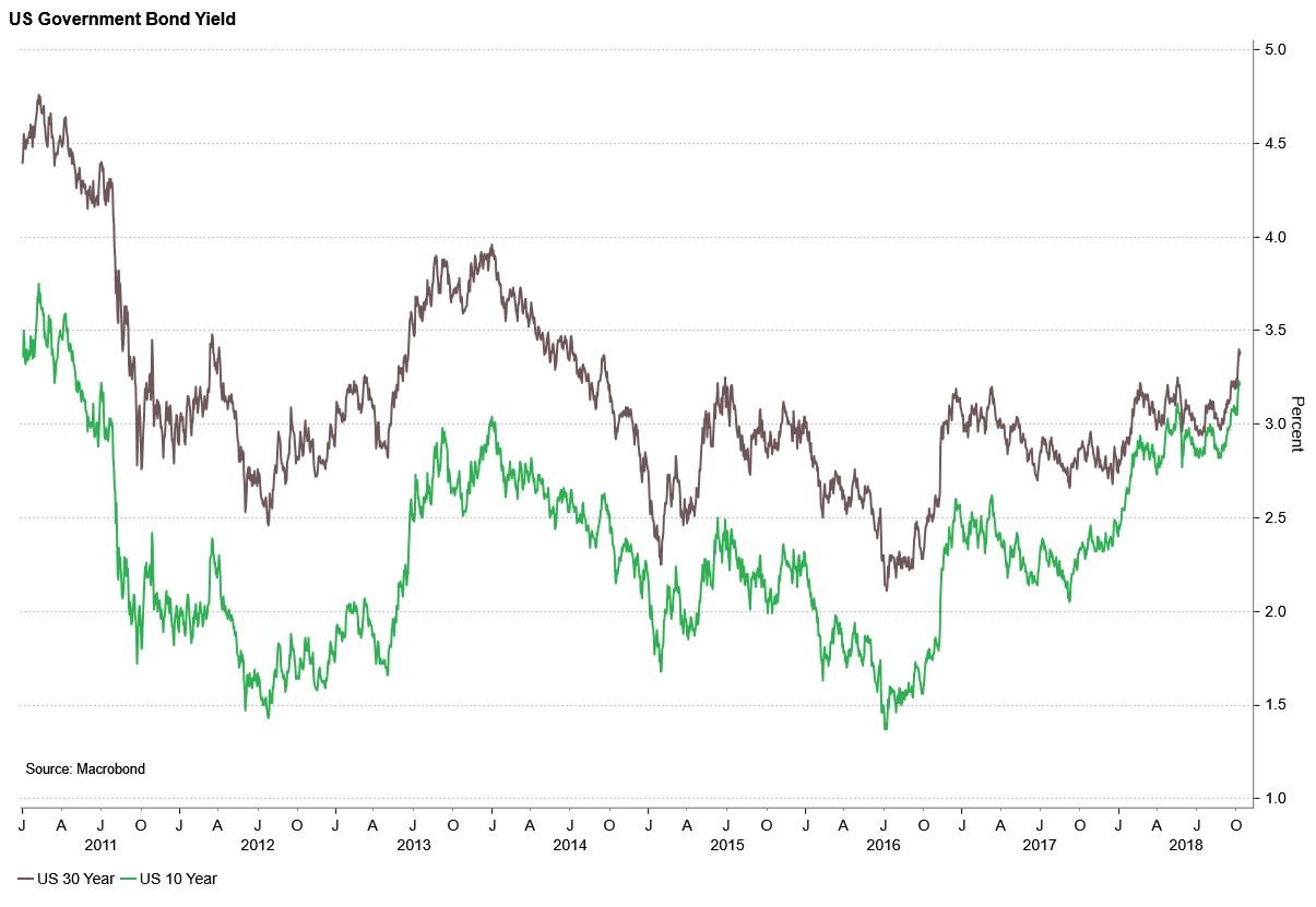 US-government-bond-yield