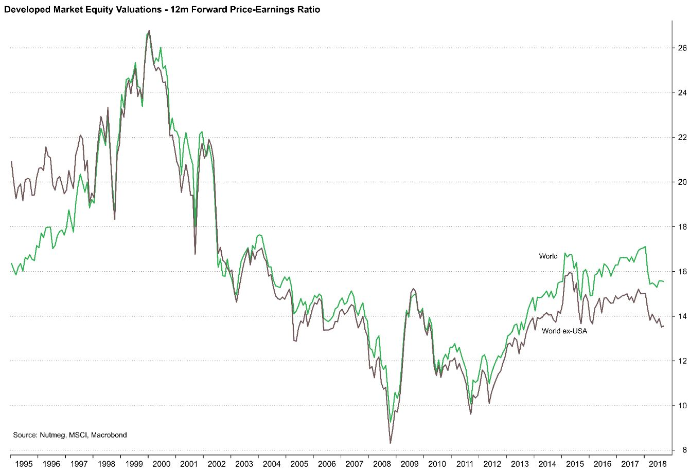 developed-market-equities