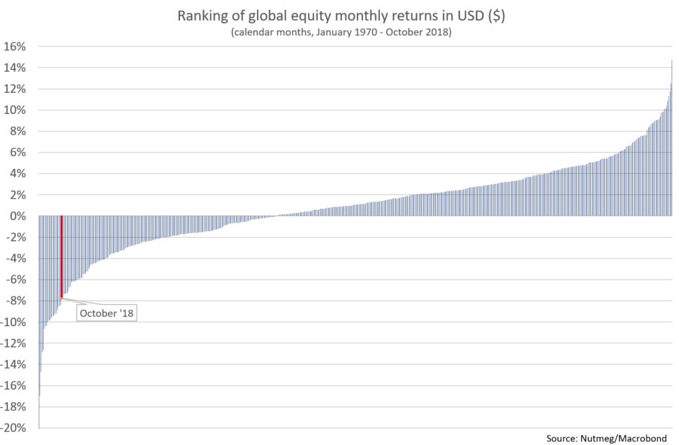 Global-monthly-returns