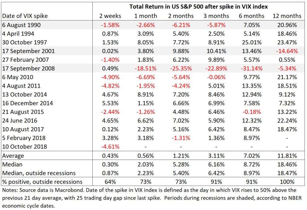 VIX-index-spikes