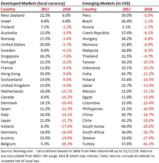 Equity-Market-Total-Returns-by-Country