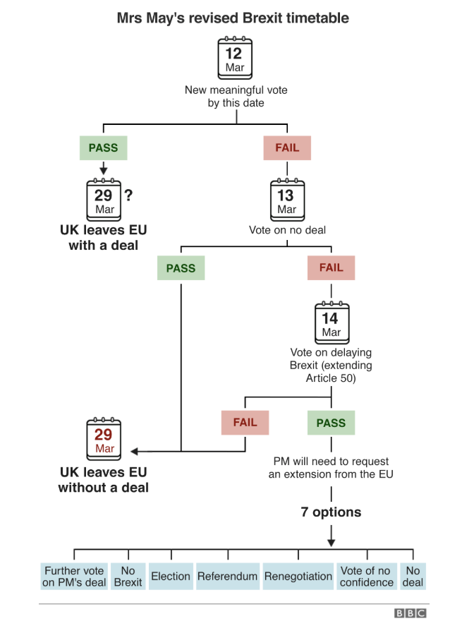 Mrs May's revised Brexit timetable. Source: BBC
