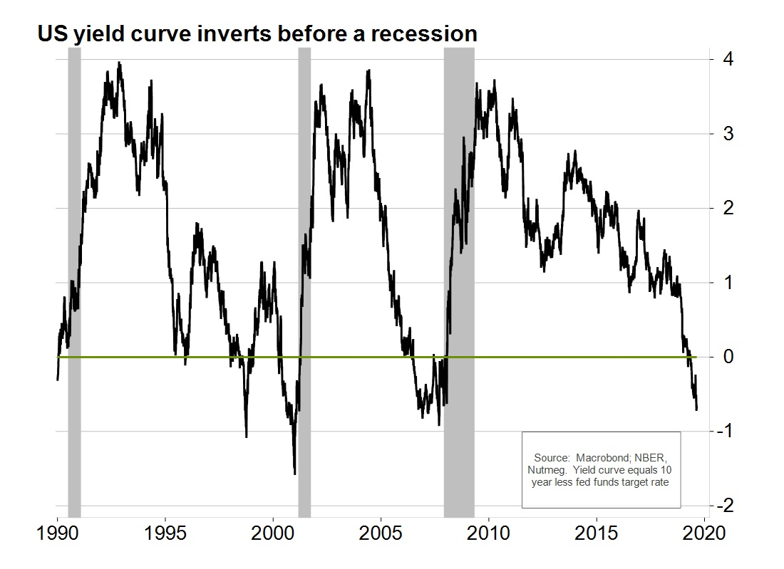 US yield curve inverts before a recession