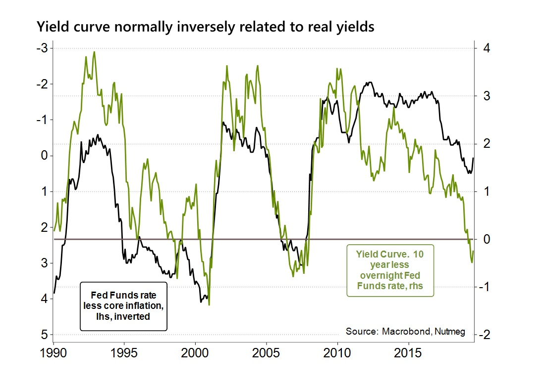 Yield curve normally inversely related to real yields