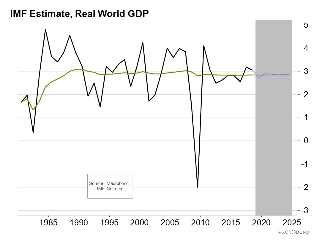 IMF Estimate, Real World GDP