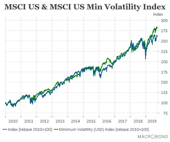 How low volatility equities compare with the benchmark