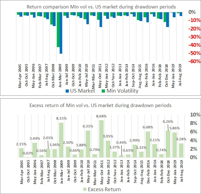 Performance comparison for low volatility equities
