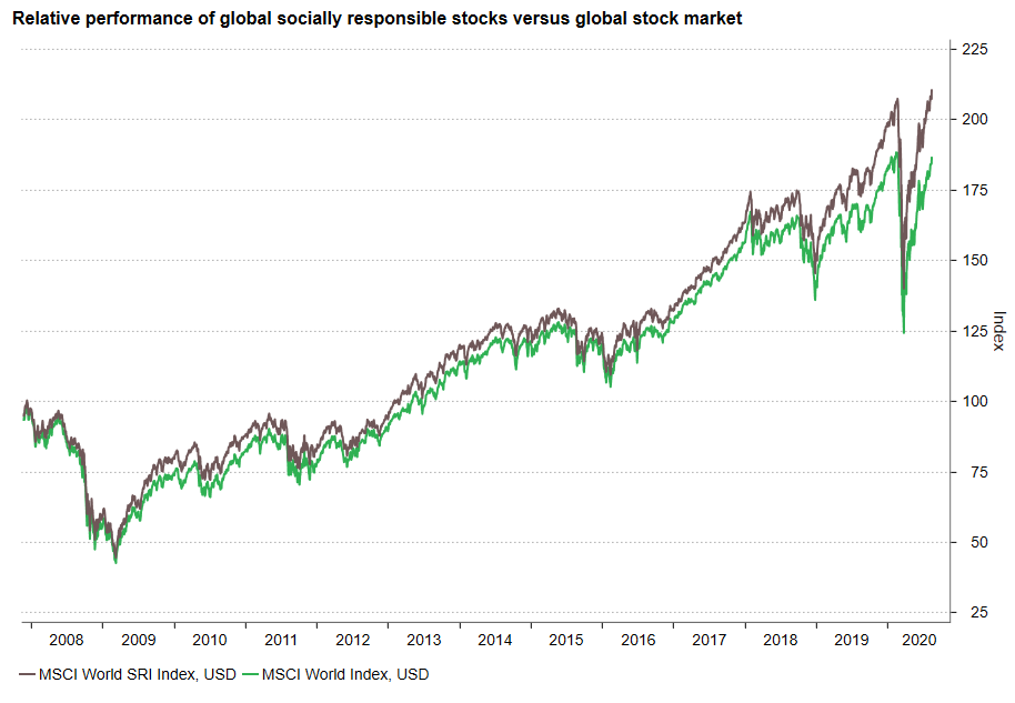 SRI v global stocks