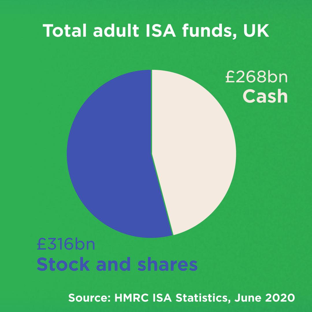 ISA pie chart