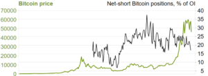 Chart 1A: The rise of Bitcoin price and number of short positions