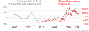 Rise in liquidity and inflows in to Bitcoin
