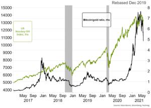 Chart 3: Bitcoin devaluing against gold during market downturns