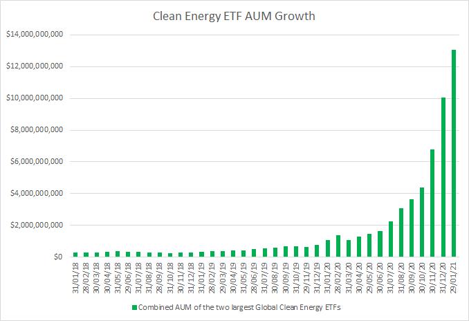 Clean Energy chart