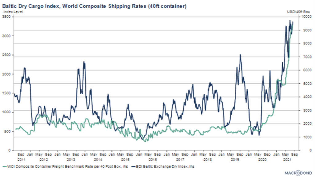 Baltic Dry Cargo Index, World Composite Shipping Rates (40ft container)