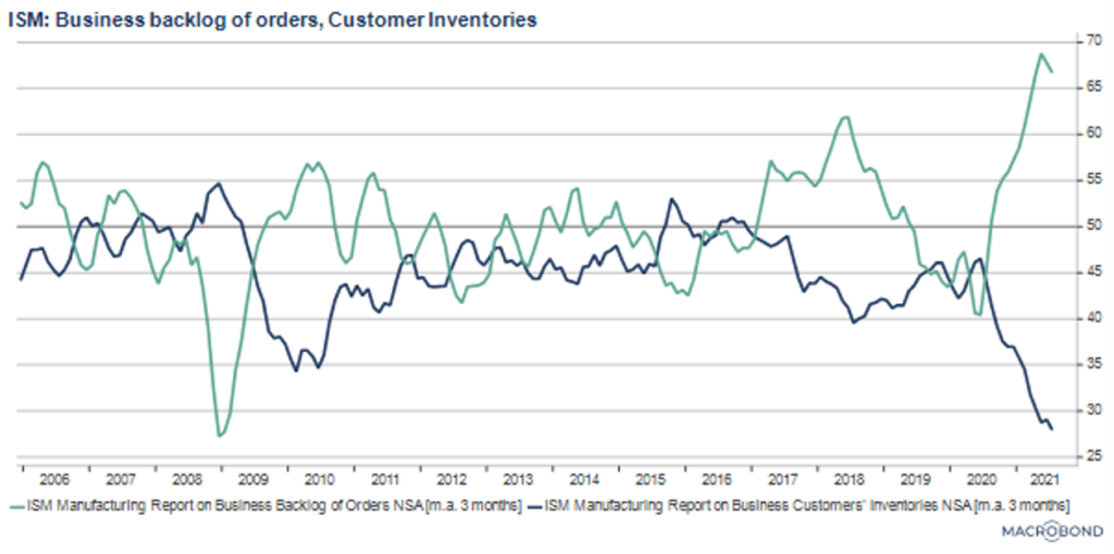 ISM: Business backlog of orders, Customer inventories