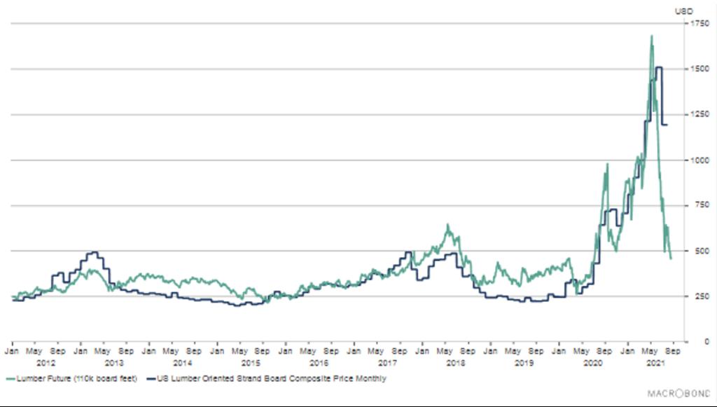 S&P Case Shiller House Price index.
