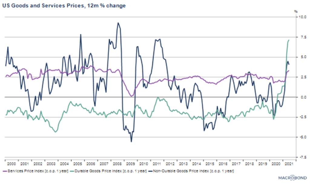 US Goods and Services Prices- 12m % change