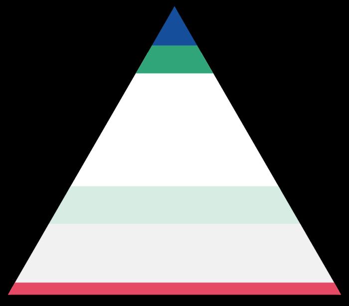 En pyramide med fordeling av fargene