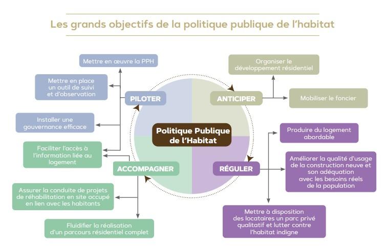 Politique-publique-de-lhabitat-objectifs-1