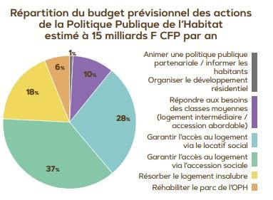 Politique-publique-de-lhabitat-3-budget