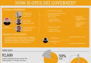 Das Wahlverfahren für den neuen Prälaten des Opus Dei beginnt am 21. Januar.