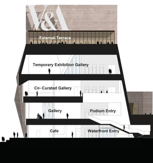 V&A East Museum