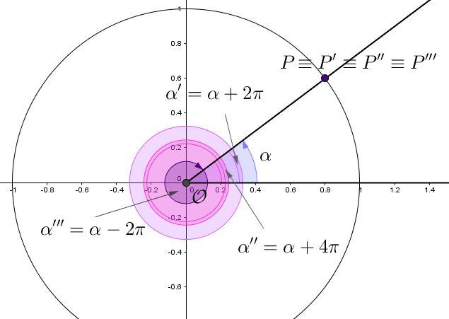Le funzioni trigonometriche sulla circonferenza goniometrica for Punto p esterno ad una circonferenza