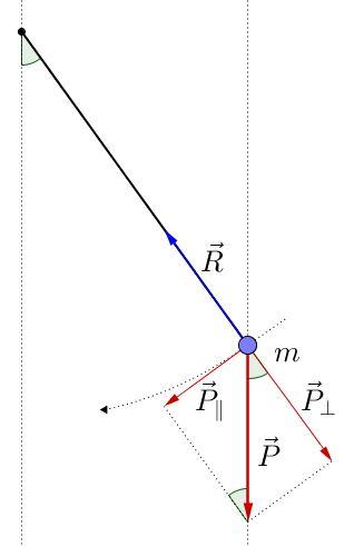 Moto e oscillazione di un pendolo semplice formule for Semplice disegno del piano casa