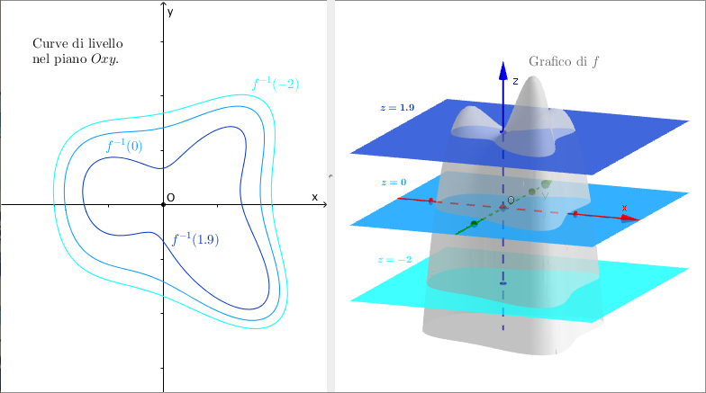 Curve di livello matematica confortevole soggiorno nella for Piani casa colonica di un livello